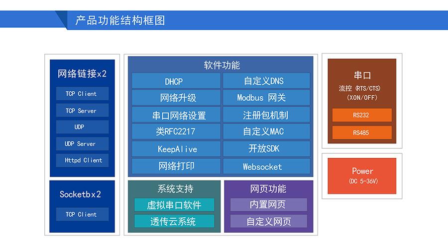 高性价比工业级双串口服务器功能结构图