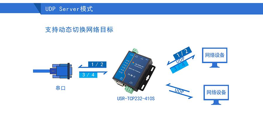 高性价比工业级双串口服务器UDP Sever模式