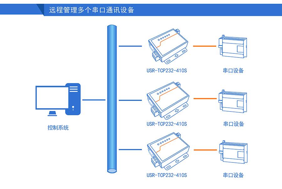 高性价比工业级双串口服务器远程管理