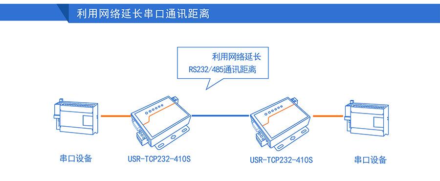 高性价比工业级双串口服务器通讯距离