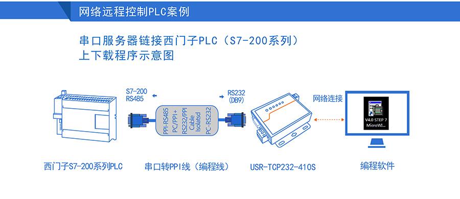 高性价比工业级双串口服务器远程控制PLC