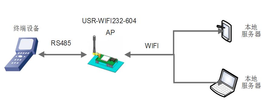 rs485 wifi串口服务器